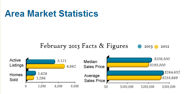 Austin Feb Market Stats